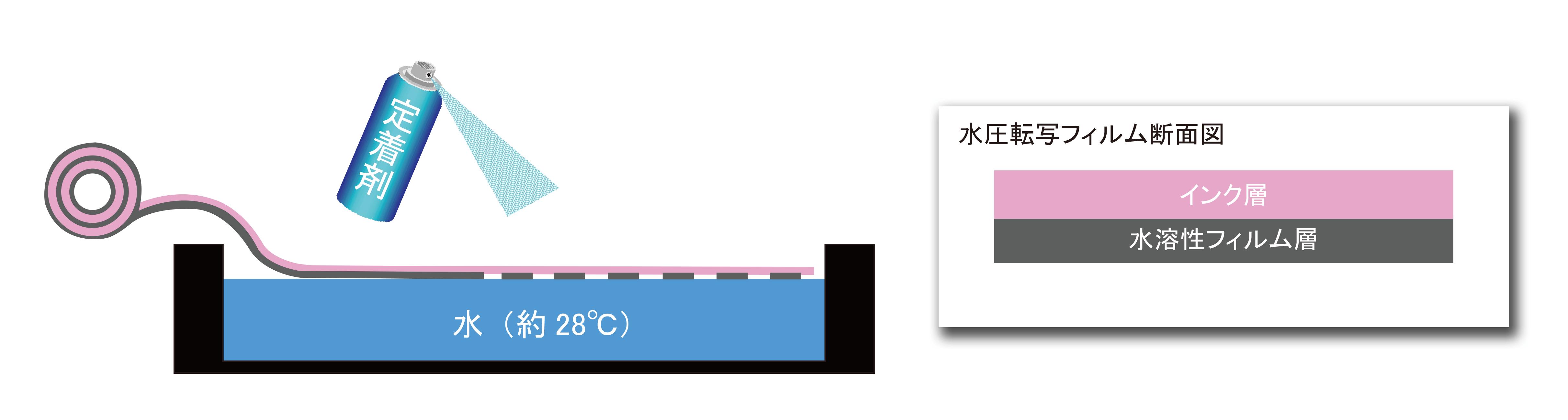 水圧転写フィルム 原理